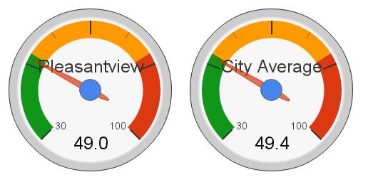 Pleasantview, Edmonton Hot Market Index (2012)