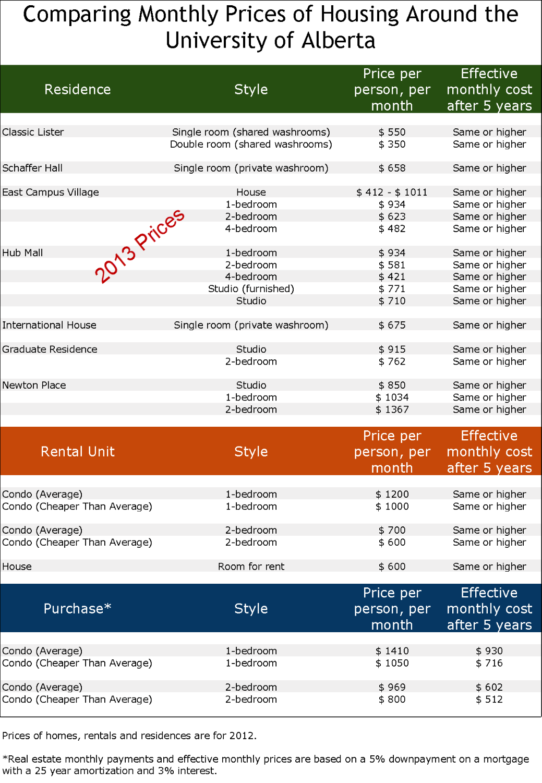 comparing housing costs university of alberta 2013