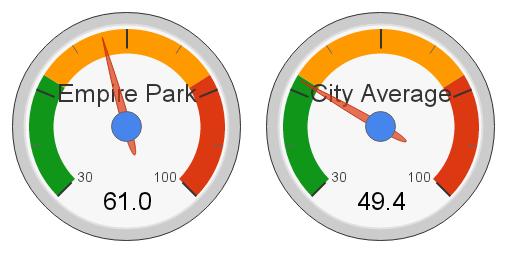 Empire Park, Edmonton Hot Market Index (2012)