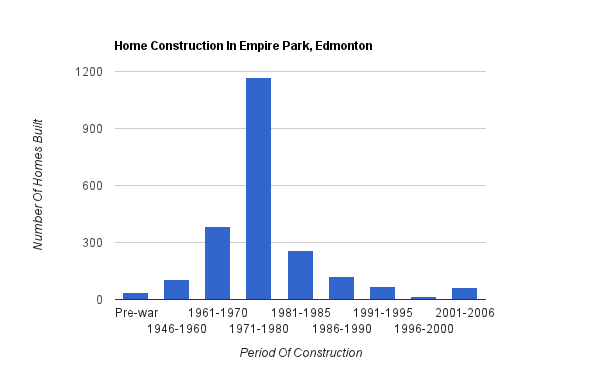A bar graph showing when homes were constructed in Empire Park