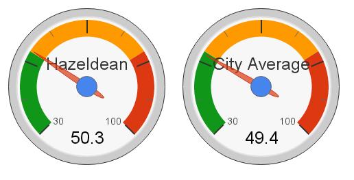 Hazeldean, Edmonton Hot Market Index (2012)