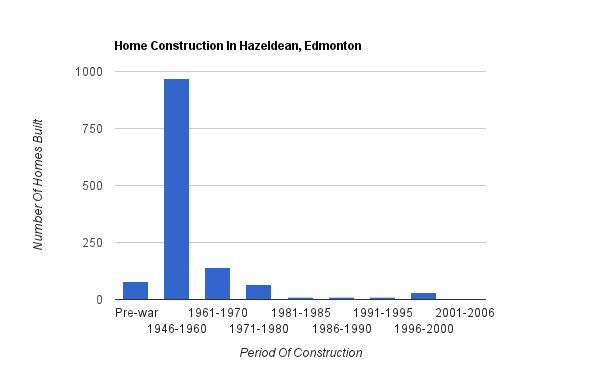 A bar graph showing when homes were constructed in Hazeldean
