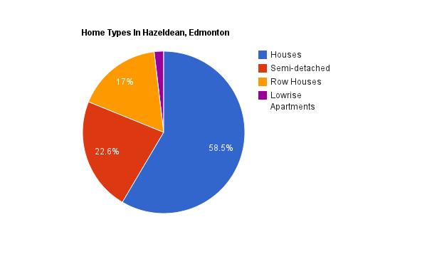 A pie chart showing home types in Hazeldean