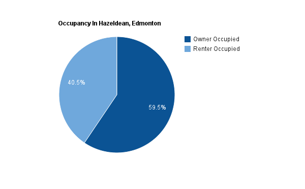 A pie chart showing percentage homes rented versus owned Hazeldean Edmonton