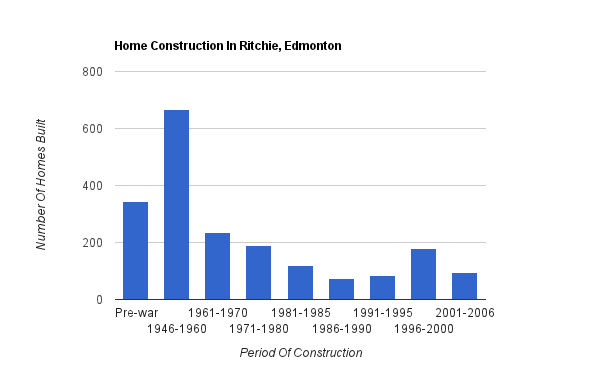 A bar graph showing when homes were constructed in Ritchie