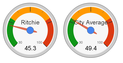 Ritchie, Edmonton Hot Market Index (2012)