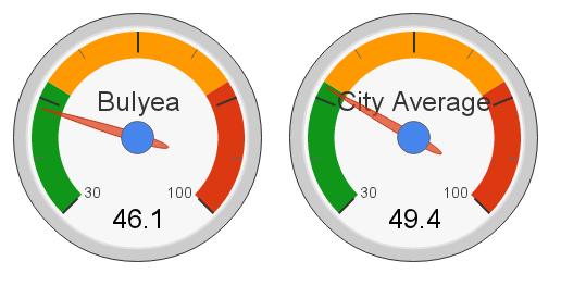 Bulyea, Edmonton Hot Market Index (2012)
