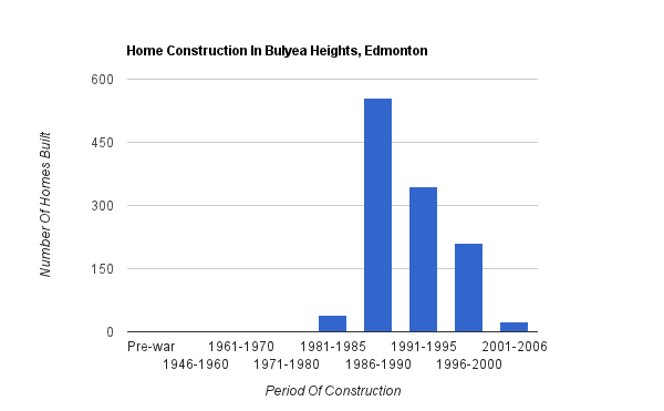 A bar graph showing when homes were constructed in Bulyea