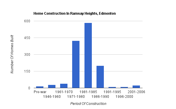 A bar graph showing when homes were constructed in Ramsay