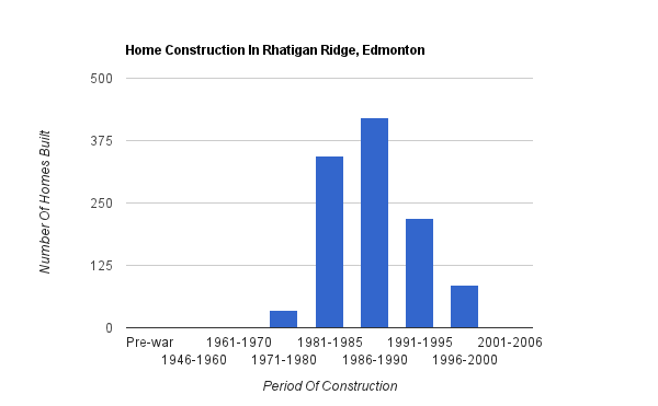 A bar graph showing when homes were constructed in Rhatigan