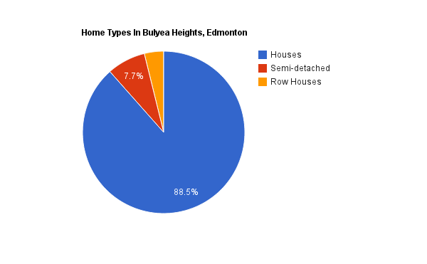 A pie chart showing home types in Bulyea