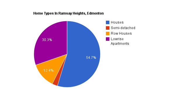 A pie chart showing the percentage of homes that are rented versus owned in Ramsay