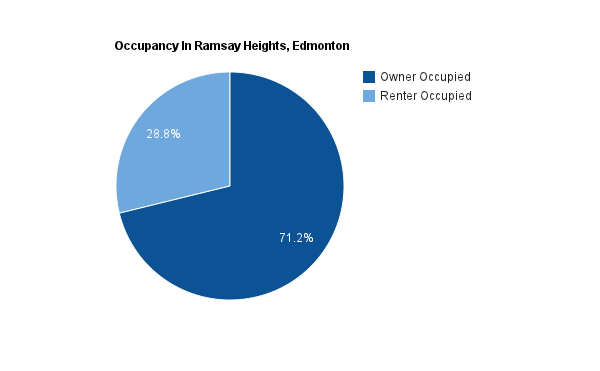 A pie chart showing home types in Ramsay