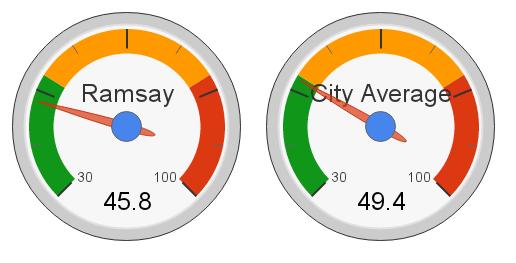 Ramsay, Edmonton Hot Market Index (2012)