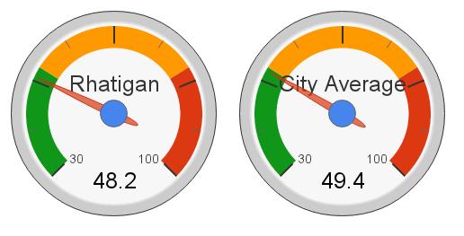 Rhatigan, Edmonton Hot Market Index (2012)