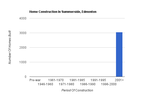 A bar graph showing when homes were constructed in Summerside*