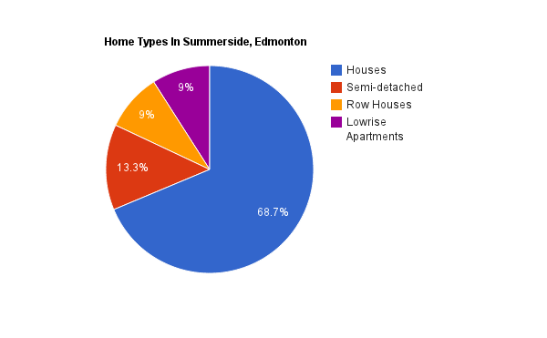 A pie chart showing home types in the Summerside neighbourhood*