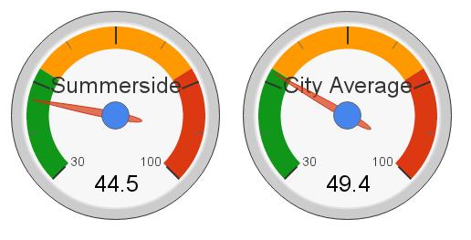 Summerside, Edmonton Hot Market Index (2012)