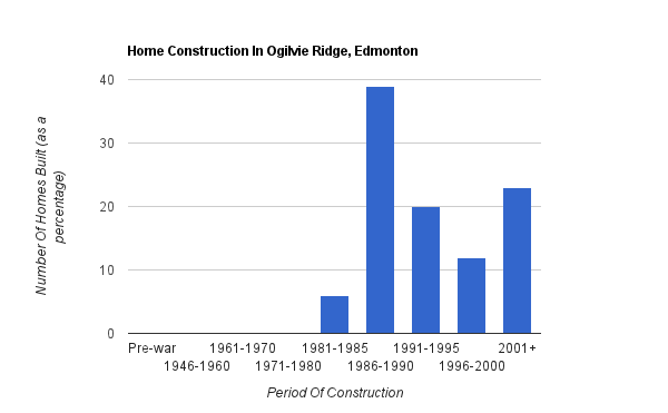 A bar graph showing when homes were constructed in Ogilvie Ridge*