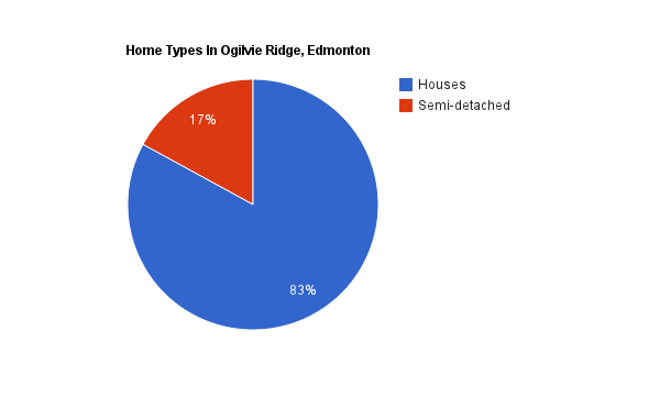 A pie chart showing home types in Ogilvie Ridge