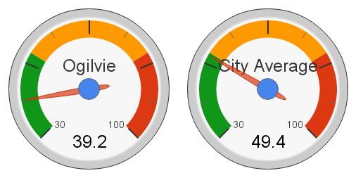 Ogilvie Ridge, Edmonton Hot Market Index (2012)