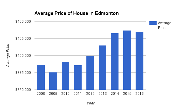 chart Average Price houses Edmonton
