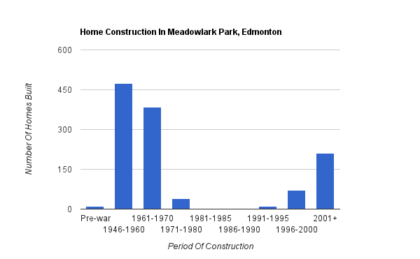 A bar graph showing when homes were constructed in Meadowlark Park
