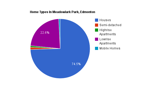 A pie chart showing home types in Meadowlark Park