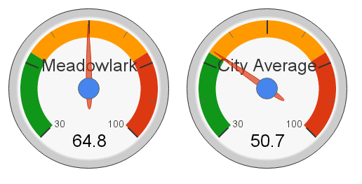 Meadowlark Park, Edmonton Hot Market Index (2013)