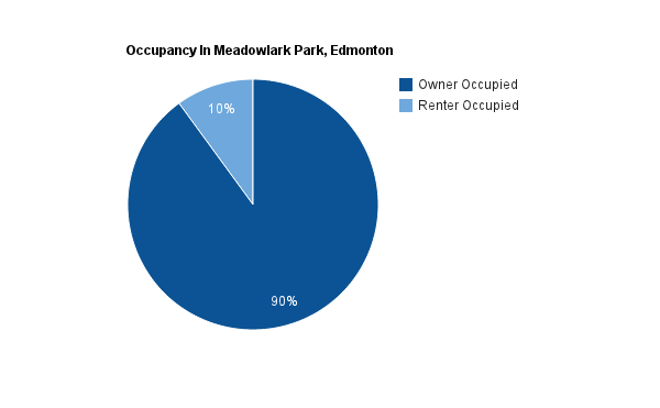 A pie chart showing the percentage of homes that are rented versus owned in Meadowlark Park