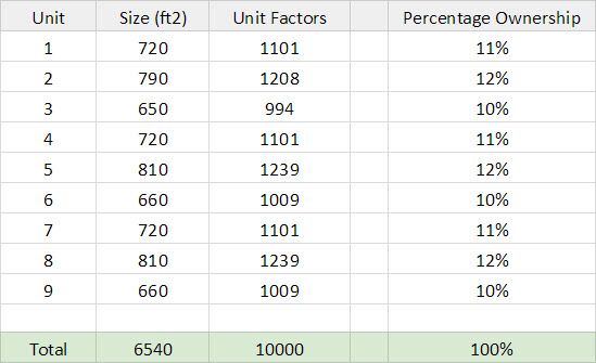 Condo Unit Factor Example Chart