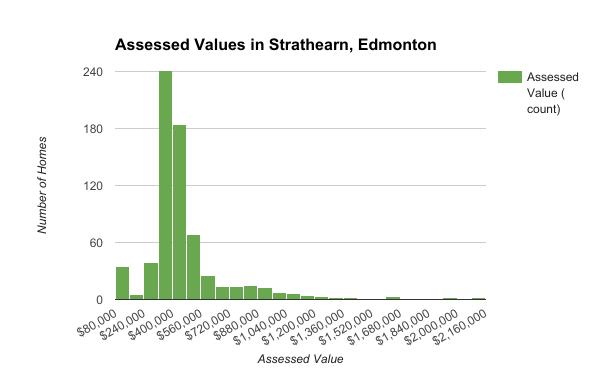 Assessed Values in Strathearn, Edmonton