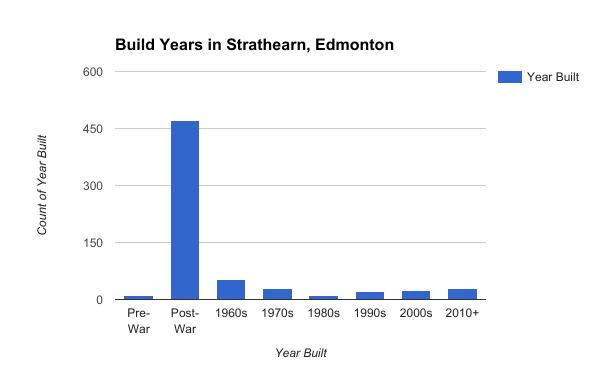 Build Years in Strathearn, Edmonton