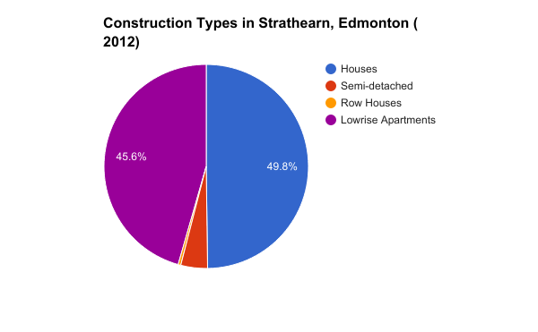 types on homes in strathearn