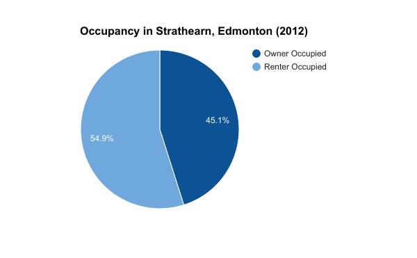 occupancy in Strathearn