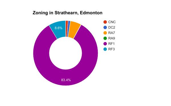 Zoning in Strathearn, Edmonton