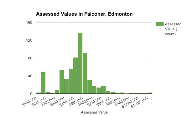 Assessed Values in Falconer, Edmonton