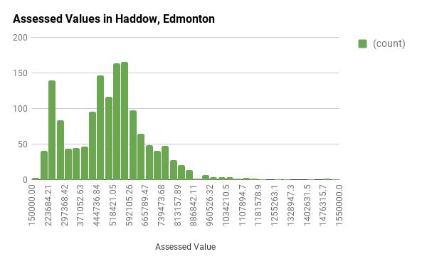 Assessed Values in Haddow, Edmonton