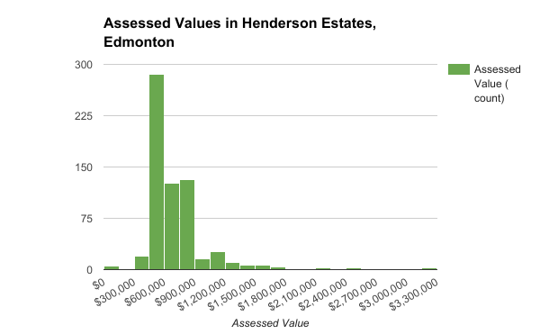 Assessed Values in Henderson Estates, Edmonton