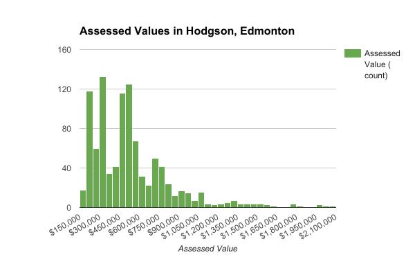 Assessed Values in Hodgson, Edmonton