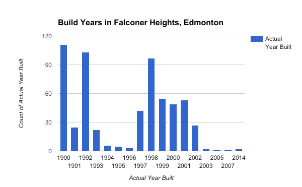 Build Years in Falconer Heights, Edmonton