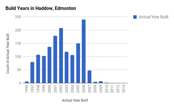 Build Years in Haddow, Edmonton
