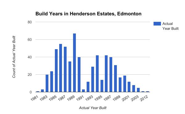 Build Years in Henderson Estates, Edmonton