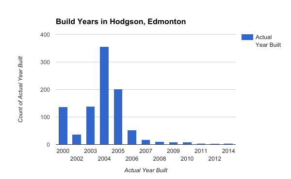 Build Years in Hodgson, Edmonton