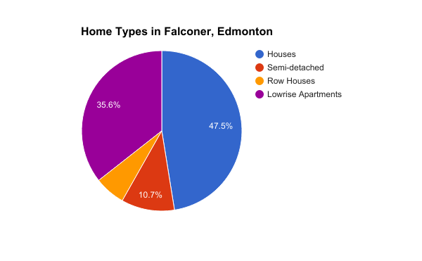 Home Types in Falconer, Edmonton