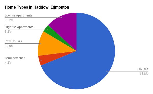 Home Types in Haddow, Edmonton