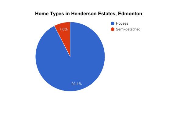 Home Types in Henderson Estates, Edmonton