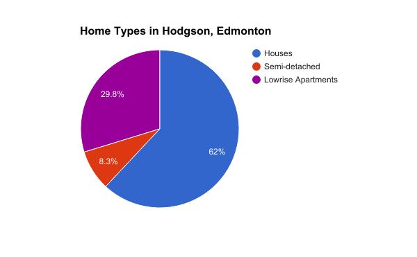 Construction types of Homes in Hodgson, Edmonton