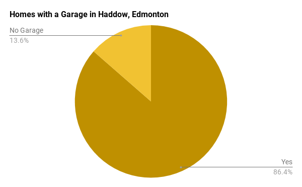 Homes with a Garage in Haddow, Edmonton