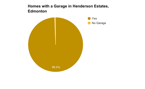 Homes with a Garage in Henderson Estates, Edmonton